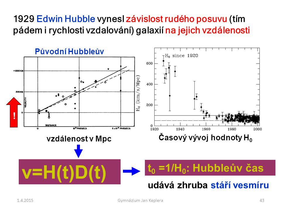43 1929 Edwin Hubble vynesl závislost rudého posuvu (tím pádem i rychlosti vzdalování) galaxií na jejich vzdálenosti rychlost v km/sec v=H(t)D(t) t 0