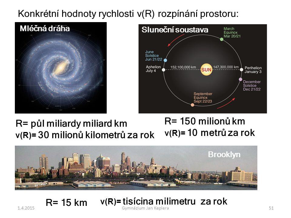 Konkrétní hodnoty rychlosti v(R) rozpínání prostoru: Mléčná dráha R= půl miliardy miliard km v(R)= 30 milionů kilometrů za rok Brooklyn R= 150 milionů