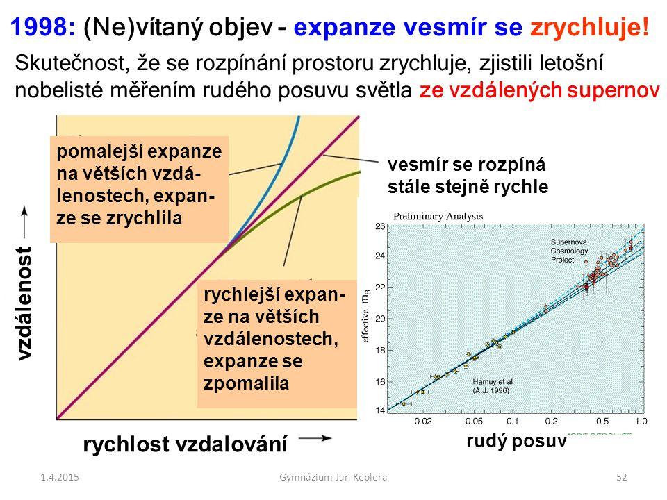 1.4.2015Gymnázium Jan Keplera52 vesmír se rozpíná stále stejně rychle rychlost vzdalování vzdálenost rychlejší expan- ze na větších vzdálenostech, exp