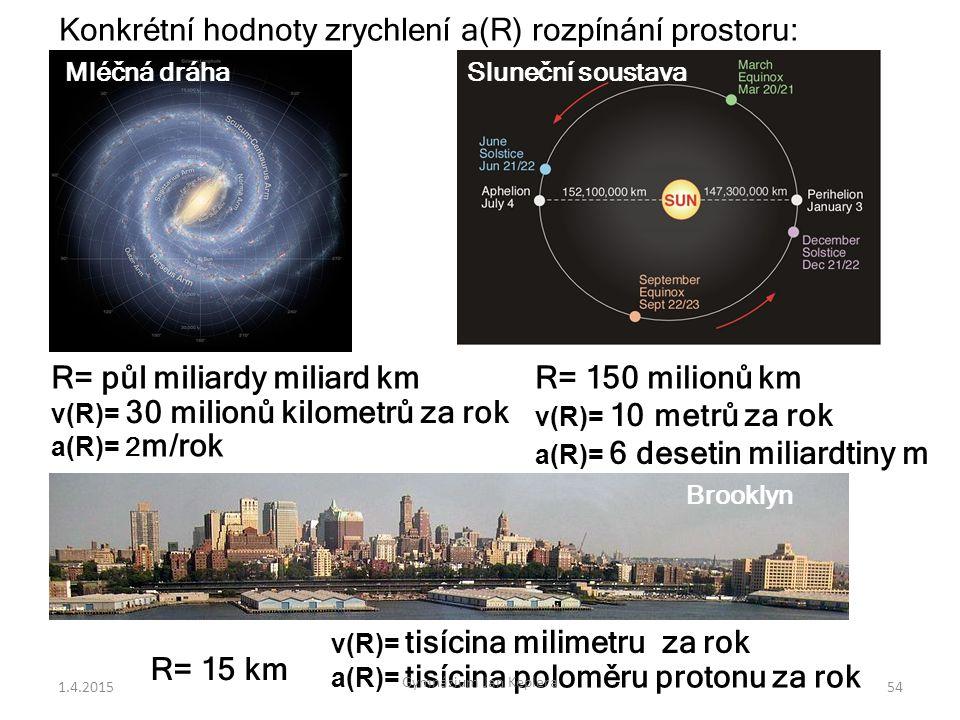 Konkrétní hodnoty zrychlení a(R) rozpínání prostoru: Mléčná dráha R= půl miliardy miliard km a(R)= 2 m/rok Brooklyn R= 150 milionů km a(R)= 6 desetin