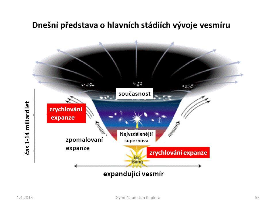 expandující vesmír zpomalovaní expanze zrychlování expanze čas 1-14 miliard let Dnešní představa o hlavních stádiích vývoje vesmíru současnost Nejvzdá