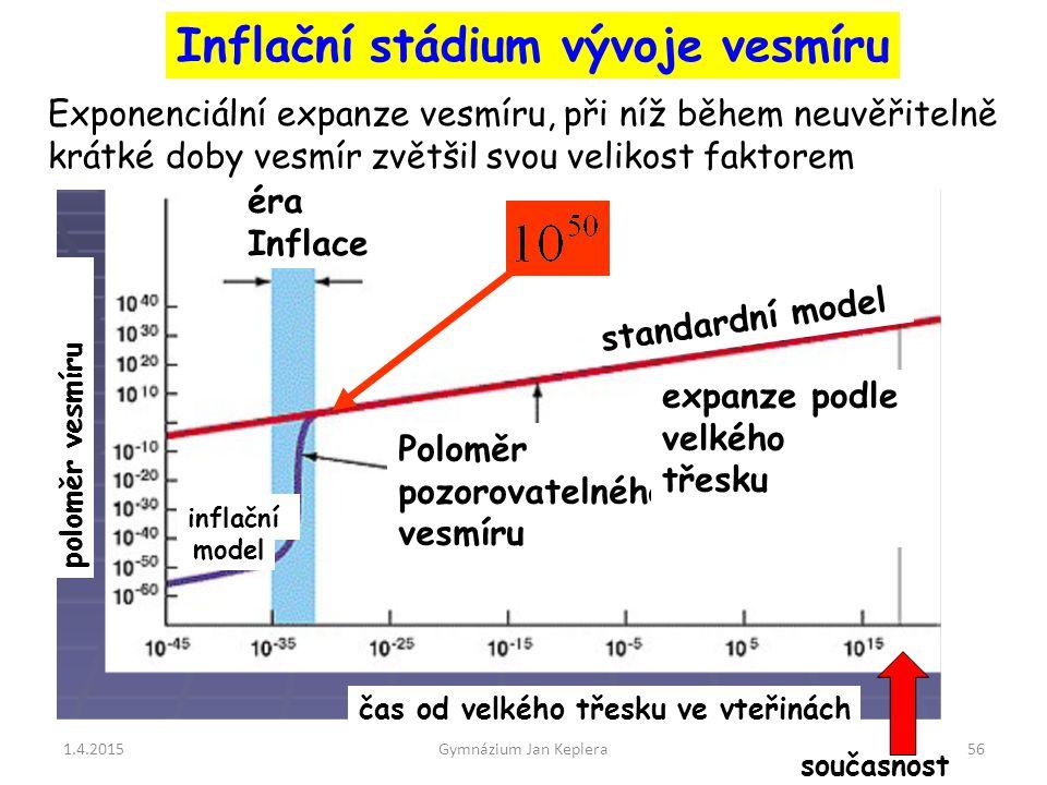 1.4.2015Gymnázium Jan Keplera56 Inflační stádium vývoje vesmíru Exponenciální expanze vesmíru, při níž během neuvěřitelně krátké doby vesmír zvětšil s