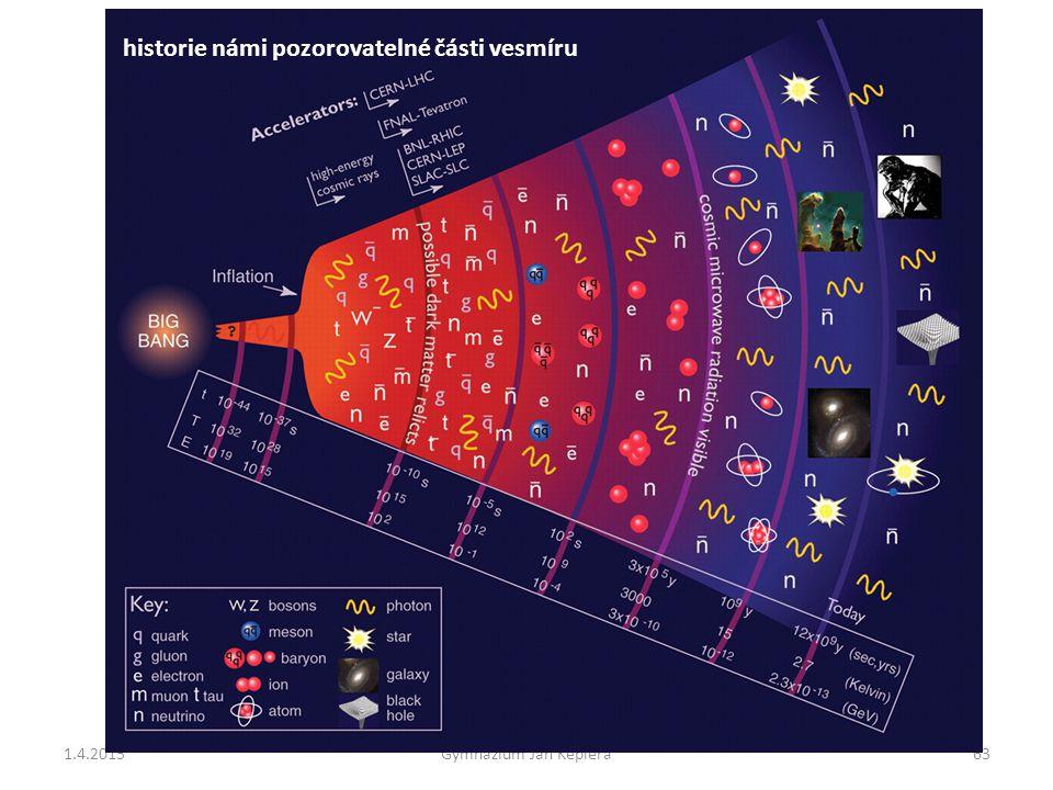 1.4.2015Gymnázium Jan Keplera63 historie námi pozorovatelné části vesmíru