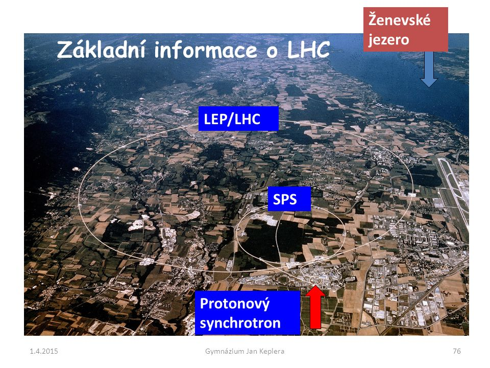 1.4.2015Gymnázium Jan Keplera76 Protonový synchrotron SPS LEP/LHC Ženevské jezero Základní informace o LHC