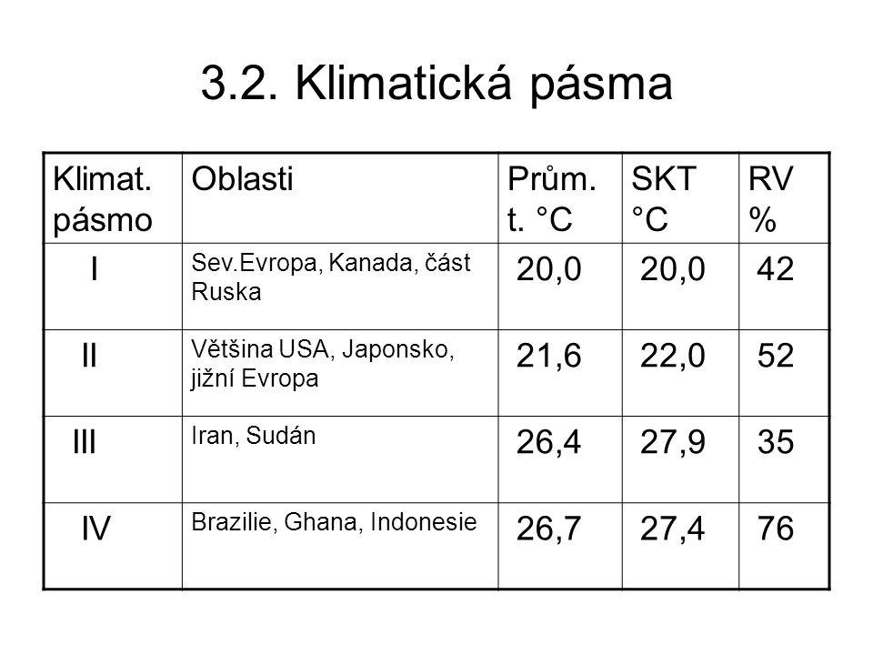 3.2.Klimatická pásma Klimat. pásmo OblastiPrům. t.