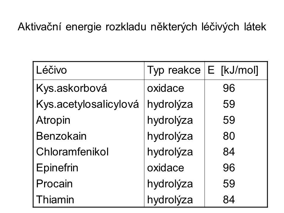 Aktivační energie rozkladu některých léčivých látek LéčivoTyp reakceE [kJ/mol] Kys.askorbová Kys.acetylosalicylová Atropin Benzokain Chloramfenikol Epinefrin Procain Thiamin oxidace hydrolýza oxidace hydrolýza 96 59 80 84 96 59 84