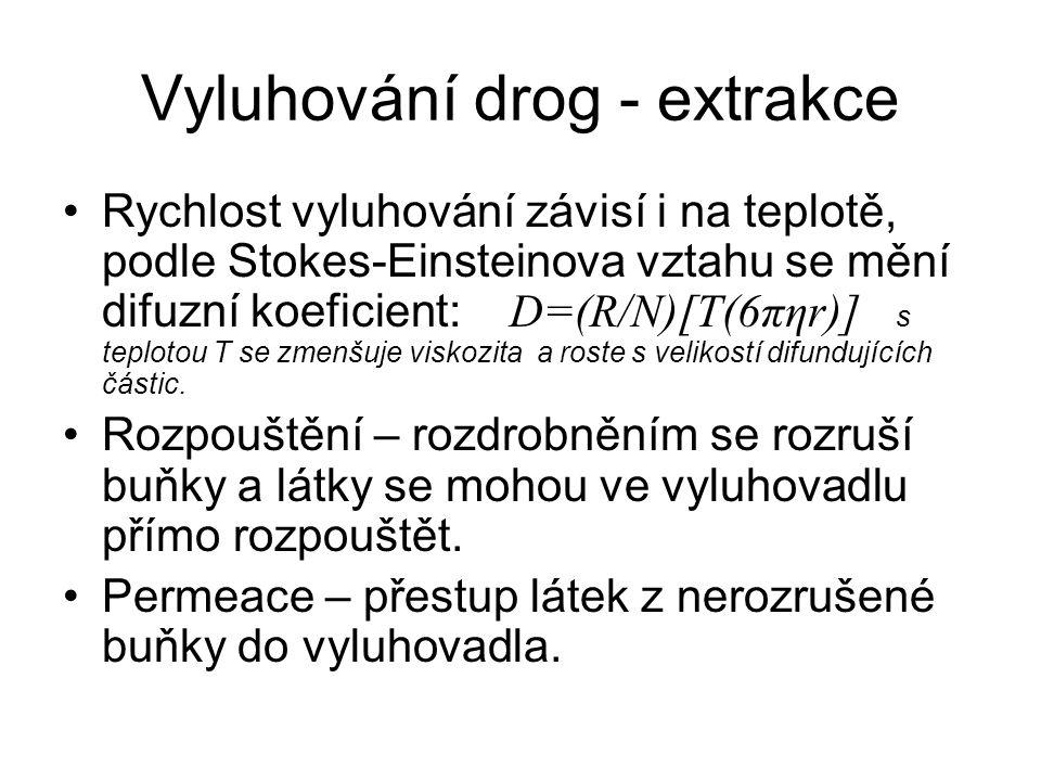Vyluhování drog - extrakce Rychlost vyluhování závisí i na teplotě, podle Stokes-Einsteinova vztahu se mění difuzní koeficient: D=(R/N)[T(6πηr)] s teplotou T se zmenšuje viskozita a roste s velikostí difundujících částic.