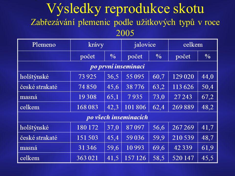 Výsledky reprodukce skotu Zabřezávání plemenic podle užitkových typů v roce 2005 Plemenokrávyjalovicecelkem počet% % % po první inseminaci holštýnské7