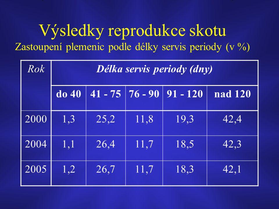Výsledky reprodukce skotu Zastoupení plemenic podle délky servis periody (v %) RokDélka servis periody (dny) do 4041 - 7576 - 9091 - 120nad 120 20001,
