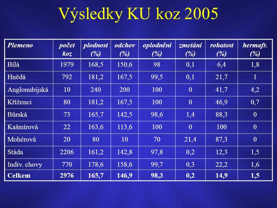 Výsledky KU koz 2005 Plemenopočet koz plodnost (%) odchov (%) oplodnění (%) zmetání (%) rohatost (%) hermafr. (%) Bílá1979168,5150,6980,16,41,8 Hnědá7