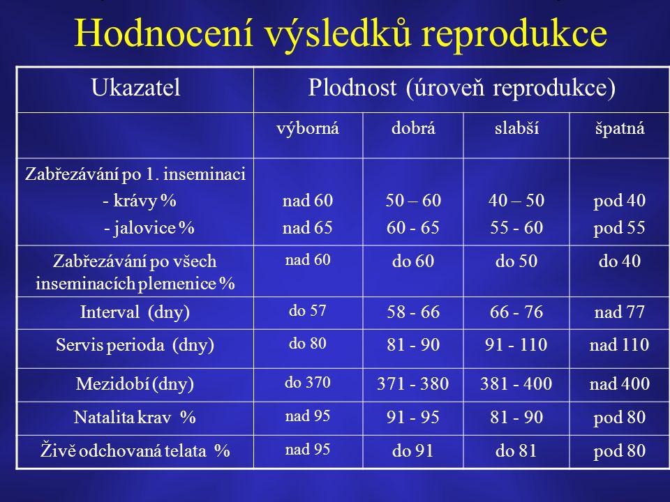 Hodnocení výsledků reprodukce UkazatelPlodnost (úroveň reprodukce) výbornádobráslabšíšpatná Zabřezávání po 1. inseminaci - krávy % - jalovice % nad 60