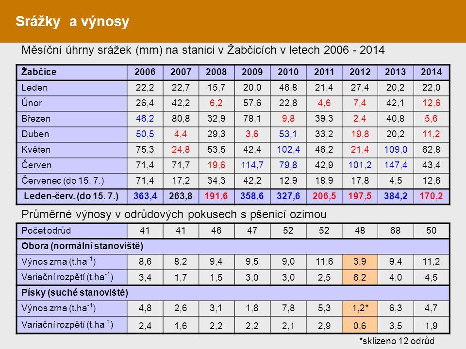Srážky a výnosy Měsíční úhrny srážek (mm) na stanici v Žabčicích v letech 2006 - 2014 Žabčice200620072008200920102011201220132014 Leden22,222,715,720,
