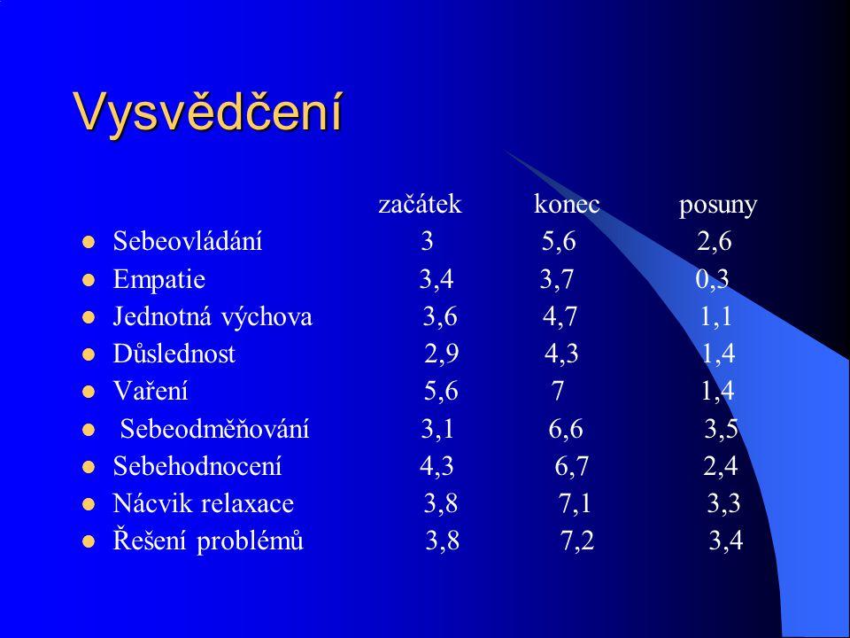 Vysvědčení začátek konec posuny Sebeovládání 3 5,6 2,6 Empatie 3,4 3,7 0,3 Jednotná výchova 3,6 4,7 1,1 Důslednost 2,9 4,3 1,4 Vaření 5,6 7 1,4 Sebeod