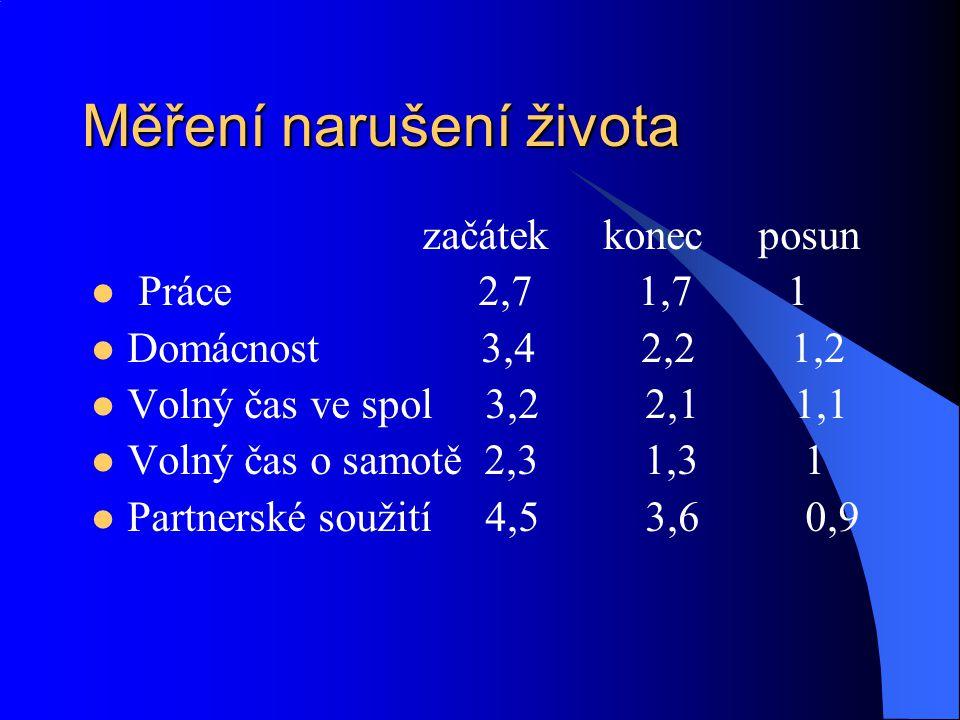 Měření narušení života začátek konec posun Práce 2,7 1,7 1 Domácnost 3,4 2,2 1,2 Volný čas ve spol 3,2 2,1 1,1 Volný čas o samotě 2,3 1,3 1 Partnerské