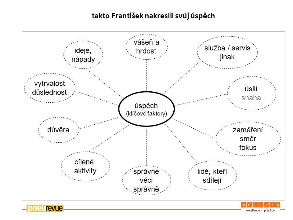 takto František nakreslil svůj úspěch úspěch (klíčové faktory) ideje, nápady vytrvalost důslednost důvěra vášeň a hrdost služba / servis jinak úsilí snaha zaměření směr fokus cílené aktivity správné věci správně lidé, kteří sdílejí