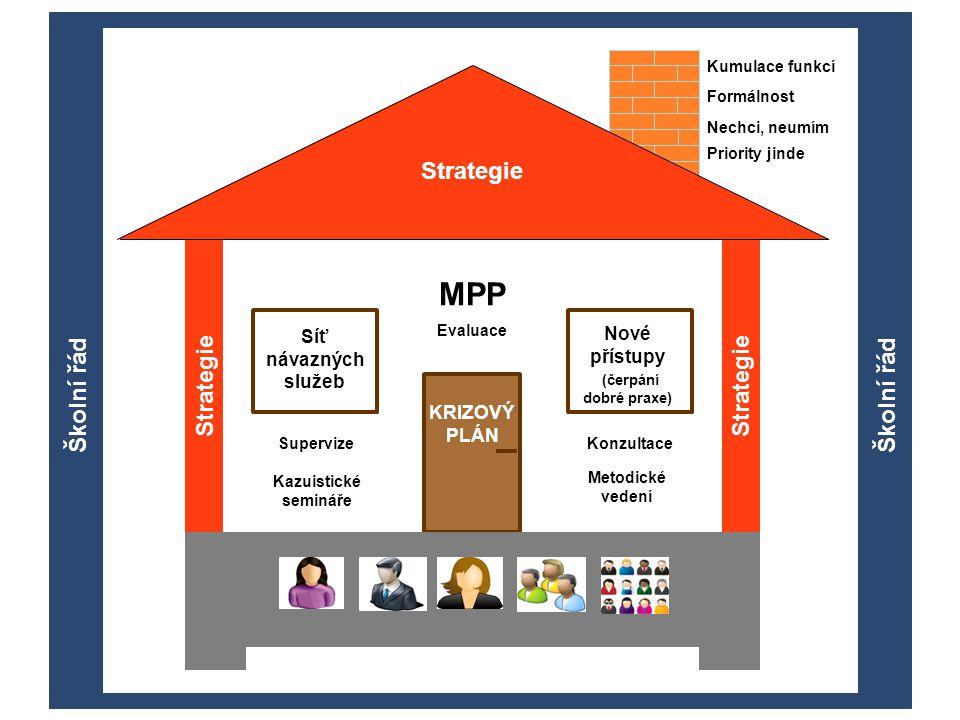 STRATEGIE KRIZOVÝ PLÁN Síť návazných služeb Nové přístupy (čerpání dobré praxe) Kumulace funkcí Formálnost Nechci, neumím Priority jinde Strategie MPP