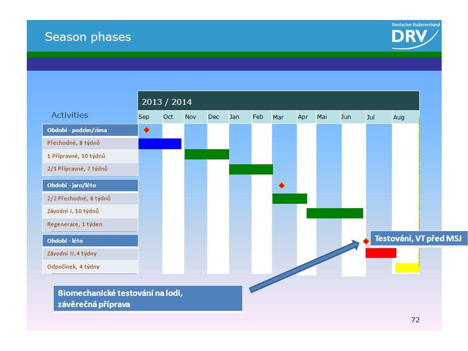 Období - podzim/zima Přechodné, 8 týdnů 1 Přípravné, 10 týdnů 2/1 Přípravné, 7 týdnů Období - jaro/léto 2/2 Přechodné, 8 týdnů Závodní I, 10 týdnů Regenerace, 1 týden Období - léto Závodní II, 4 týdny Odpočinek, 4 týdny Testování, VT před MSJ Biomechanické testování na lodi, závěrečná příprava