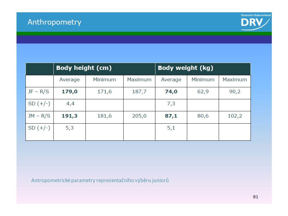 Antropometrické parametry reprezentačního výběru juniorů