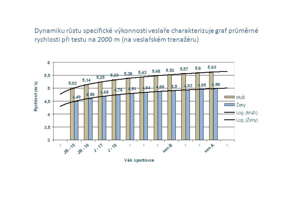 Dynamiku růstu specifické výkonnosti veslaře charakterizuje graf průměrné rychlosti při testu na 2000 m (na veslařském trenažéru)