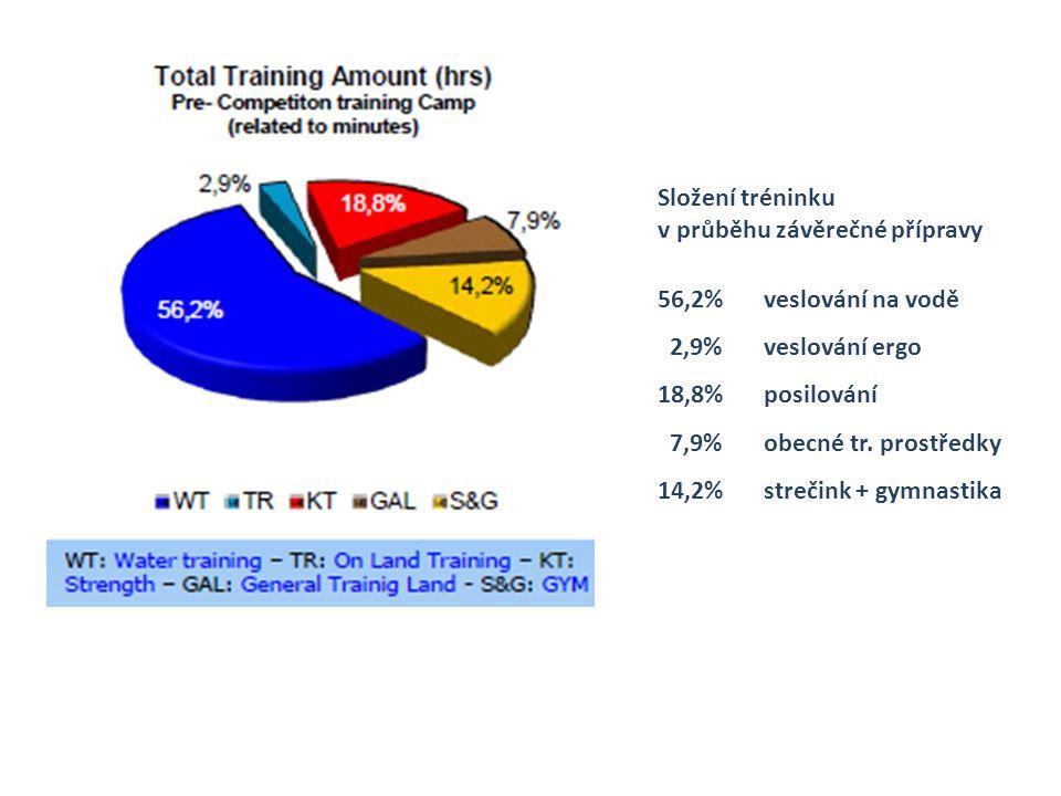 Složení tréninku v průběhu závěrečné přípravy 56,2%veslování na vodě 2,9%veslování ergo 18,8%posilování 7,9%obecné tr.