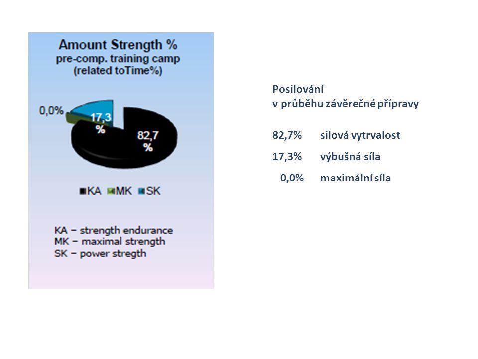 Posilování v průběhu závěrečné přípravy 82,7%silová vytrvalost 17,3%výbušná síla 0,0%maximální síla