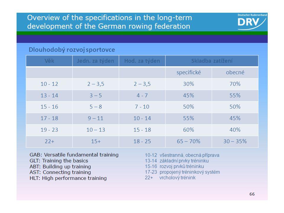 10-12 všestranná, obecná příprava 13-14 základní prvky tréninku 15-16 rozvoj prvků tréninku 17-23 propojený tréninkový systém 22+ vrcholový trénink Dlouhodobý rozvoj sportovce VěkJedn.