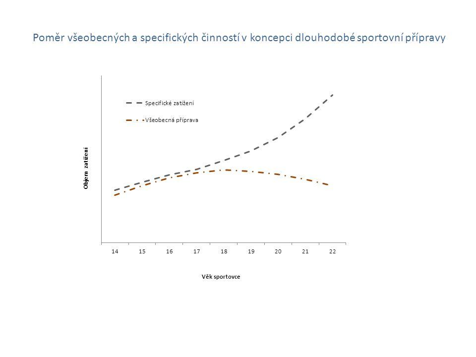 Poměr všeobecných a specifických činností v koncepci dlouhodobé sportovní přípravy