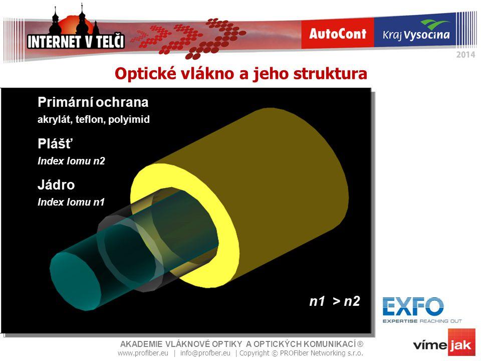 Telekomunikační optická vlákna Jednovidová vlákna Mnohovidová vlákna 9/125 (µm) Jádro 50/125 (µm) Plášť Jádro Plášť 62.5/125 (µm) ITU-T G.652D, G.656 (starší G.655) ITU-T G.657 telekomunikační standard vhodný pro aplikace FTTH ANO NE ITU-T G.651 AKADEMIE VLÁKNOVÉ OPTIKY A OPTICKÝCH KOMUNIKACÍ ® www.profiber.eu   info@profber.eu   Copyright © PROFiber Networking s.r.o.