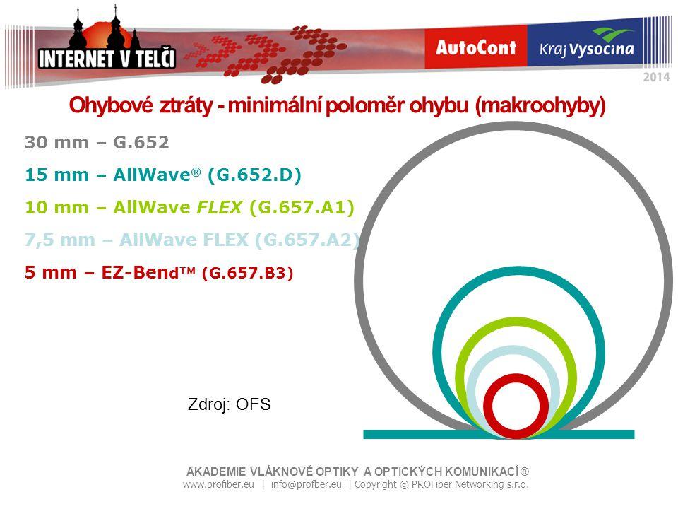 Popularita optických vláken roste Copyright © Zdeněk Švarc, Freebone s.r.o.