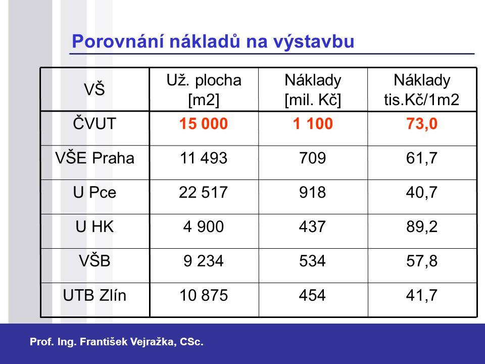 Prof. Ing. František Vejražka, CSc. Porovnání nákladů na výstavbu 41,745410 875UTB Zlín 57,85349 234VŠB 89,24374 900U HK 40,791822 517U Pce 61,770911