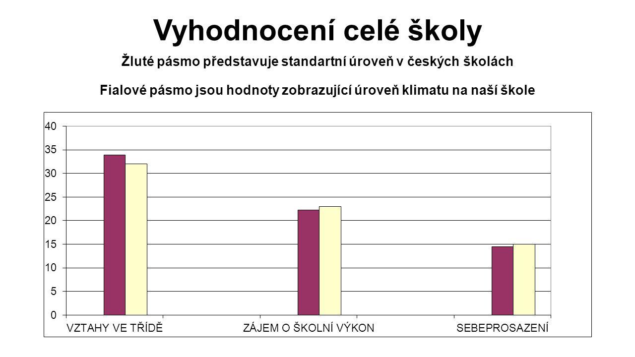 Vyhodnocení celé školy Žluté pásmo představuje standartní úroveň v českých školách Fialové pásmo jsou hodnoty zobrazující úroveň klimatu na naší škole