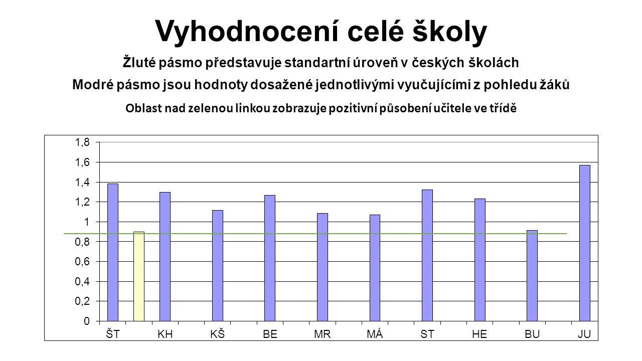 Vyhodnocení celé školy Žluté pásmo představuje standartní úroveň v českých školách Modré pásmo jsou hodnoty dosažené jednotlivými vyučujícími z pohledu žáků Oblast nad zelenou linkou zobrazuje pozitivní působení učitele ve třídě