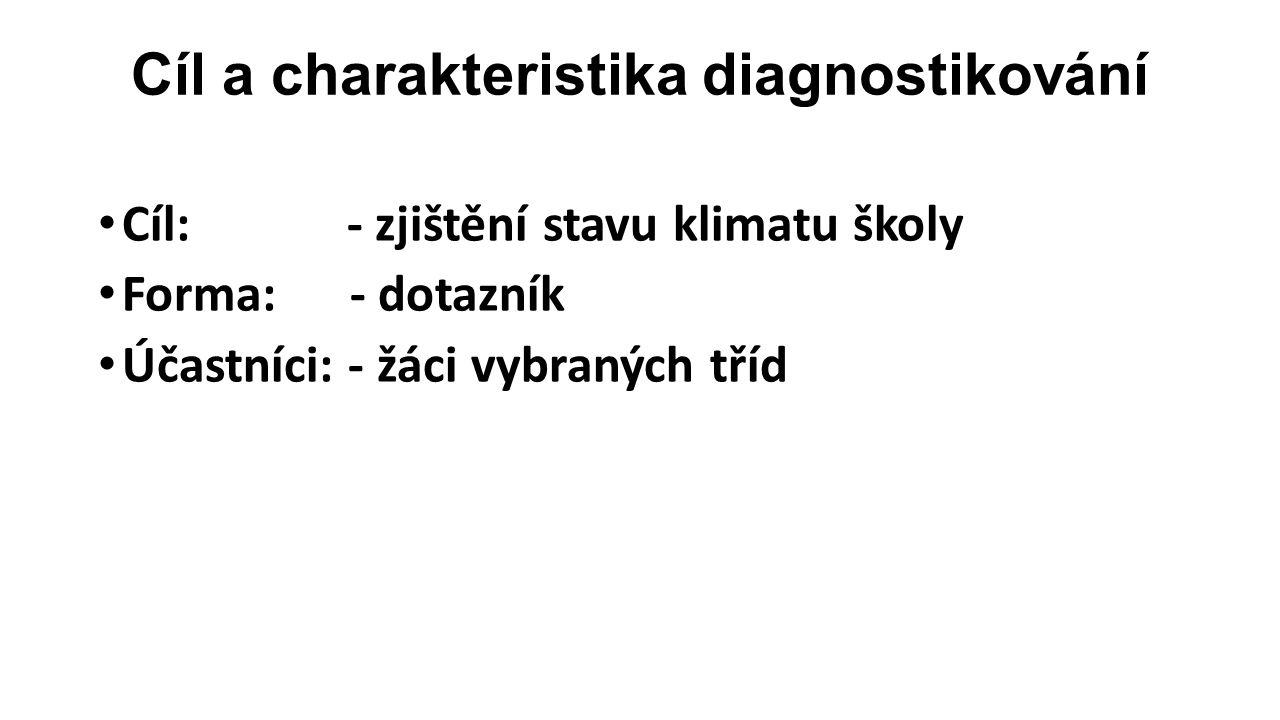 Cíl a charakteristika diagnostikování Cíl: - zjištění stavu klimatu školy Forma: - dotazník Účastníci: - žáci vybraných tříd