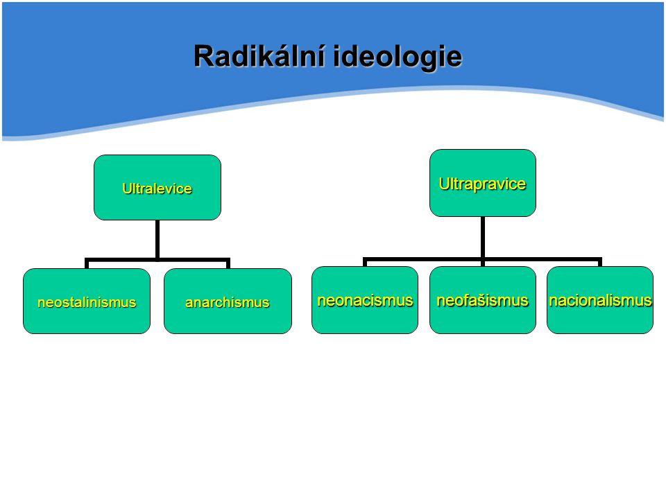 Radikální ideologie Ultralevice neostalinismusanarchismus Ultrapravice neonacismusneofašismusnacionalismus