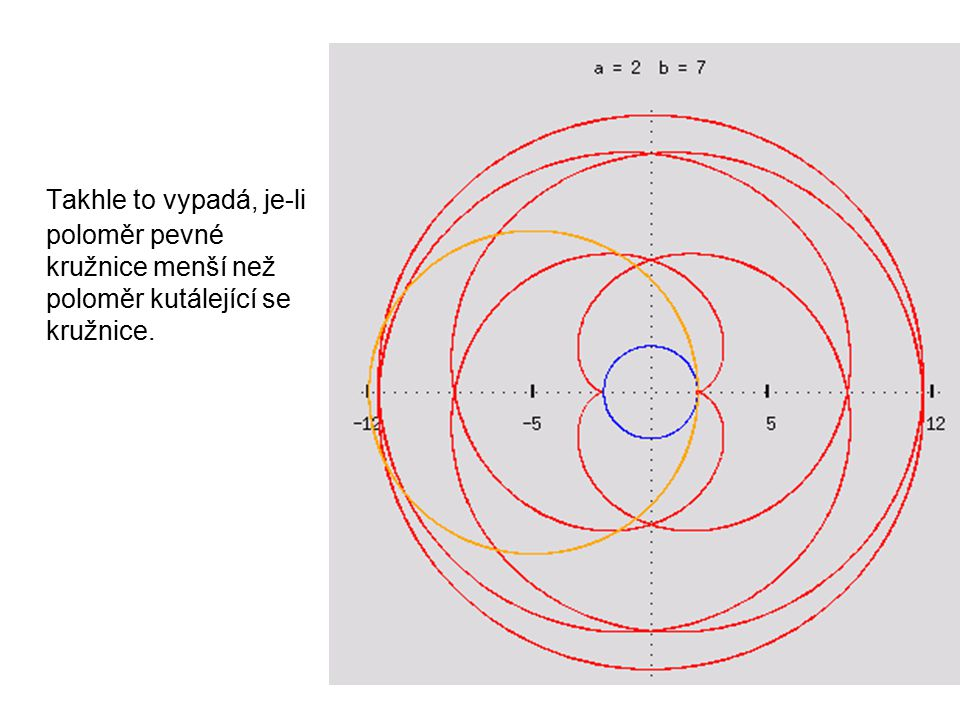 Takhle to vypadá, je-li poloměr pevné kružnice menší než poloměr kutálející se kružnice.