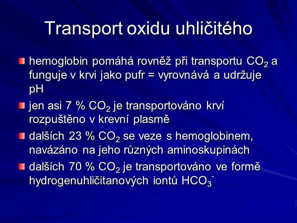 Transport oxidu uhličitého hemoglobin pomáhá rovněž při transportu CO 2 a funguje v krvi jako pufr = vyrovnává a udržuje pH jen asi 7 % CO 2 je transp
