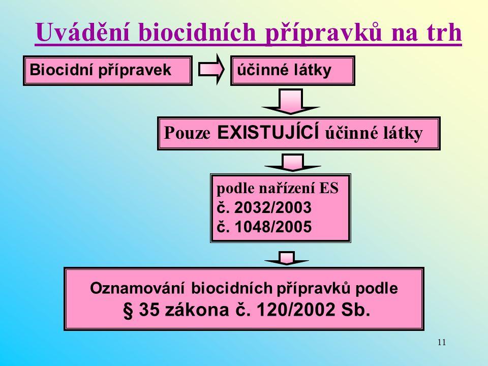 11 Uvádění biocidních přípravků na trh Biocidní přípravekúčinné látky Pouze EXISTUJÍCÍ účinné látky podle nařízení ES č. 2032/2003 č. 1048/2005 Oznamo