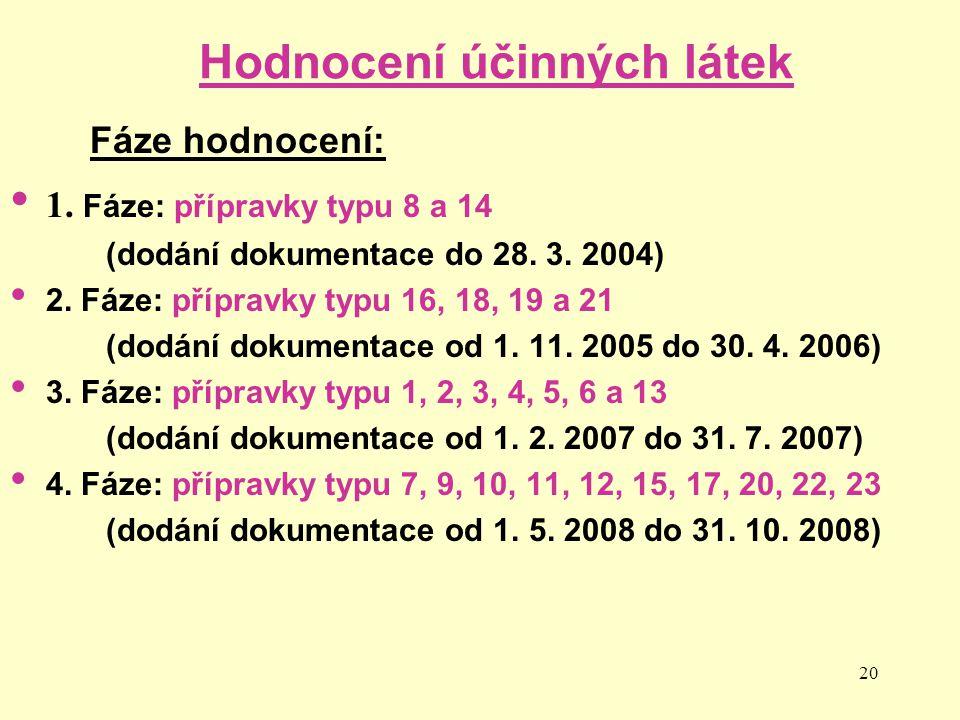 20 Hodnocení účinných látek 1. Fáze: přípravky typu 8 a 14 (dodání dokumentace do 28. 3. 2004) 2. Fáze: přípravky typu 16, 18, 19 a 21 (dodání dokumen