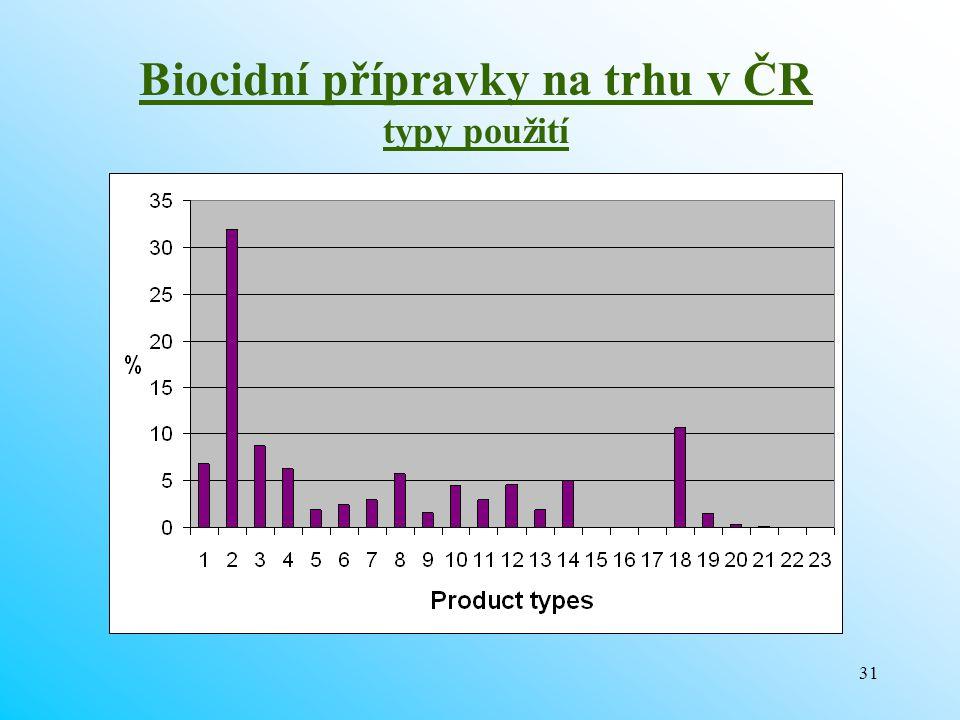 31 Biocidní přípravky na trhu v ČR typy použití