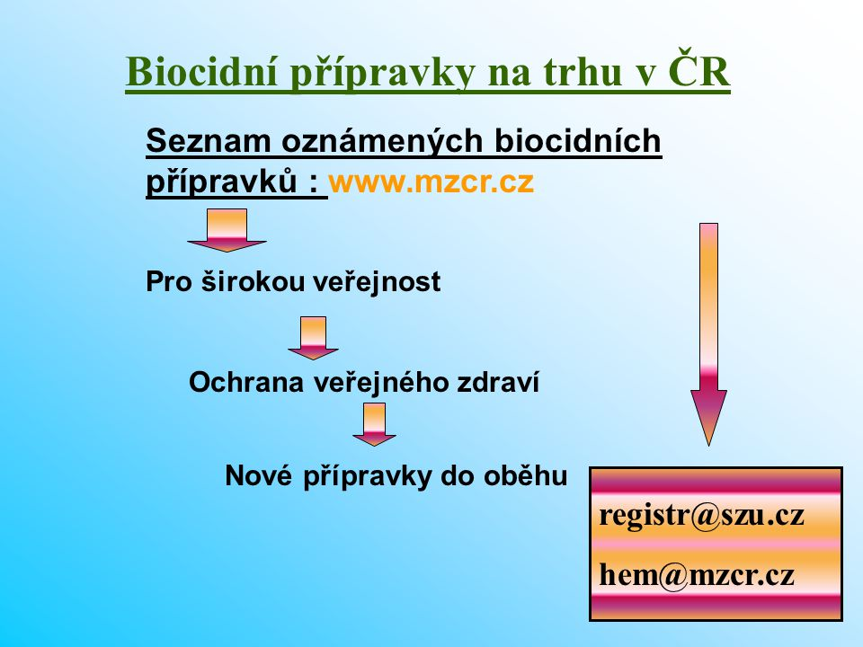 32 Biocidní přípravky na trhu v ČR Seznam oznámených biocidních přípravků : www.mzcr.cz Pro širokou veřejnost Nové přípravky do oběhu Ochrana veřejnéh