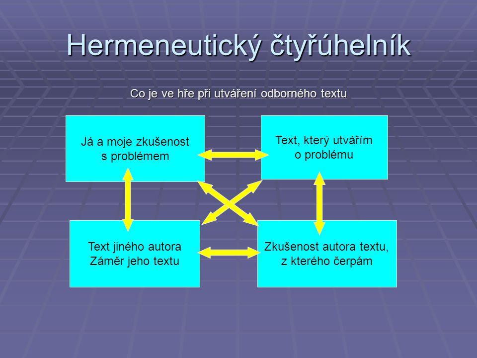 Hermeneutický čtyřúhelník Co je ve hře při utváření odborného textu Já a moje zkušenost s problémem Text, který utvářím o problému Zkušenost autora te