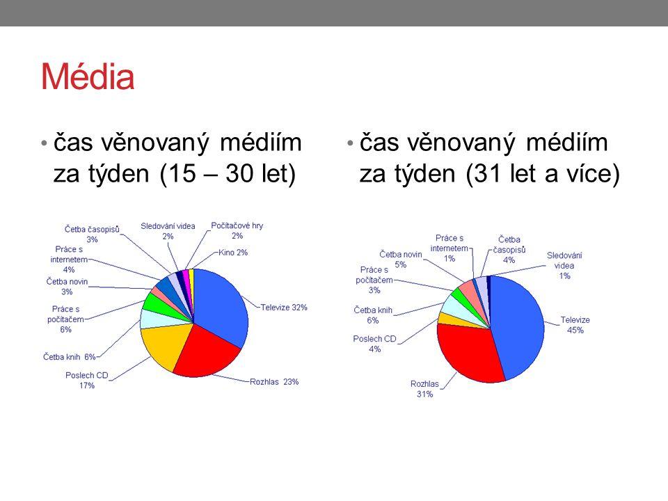 Média čas věnovaný médiím za týden (15 – 30 let) čas věnovaný médiím za týden (31 let a více)