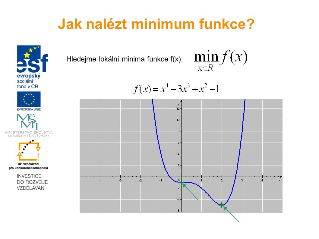 Hledejme lokální minima funkce f(x): Jak nalézt minimum funkce?