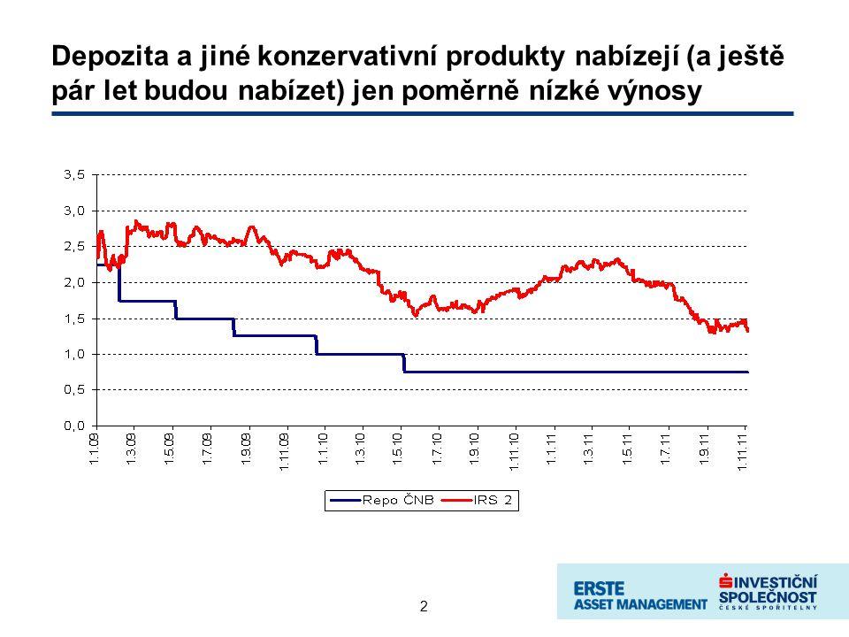 2 Depozita a jiné konzervativní produkty nabízejí (a ještě pár let budou nabízet) jen poměrně nízké výnosy