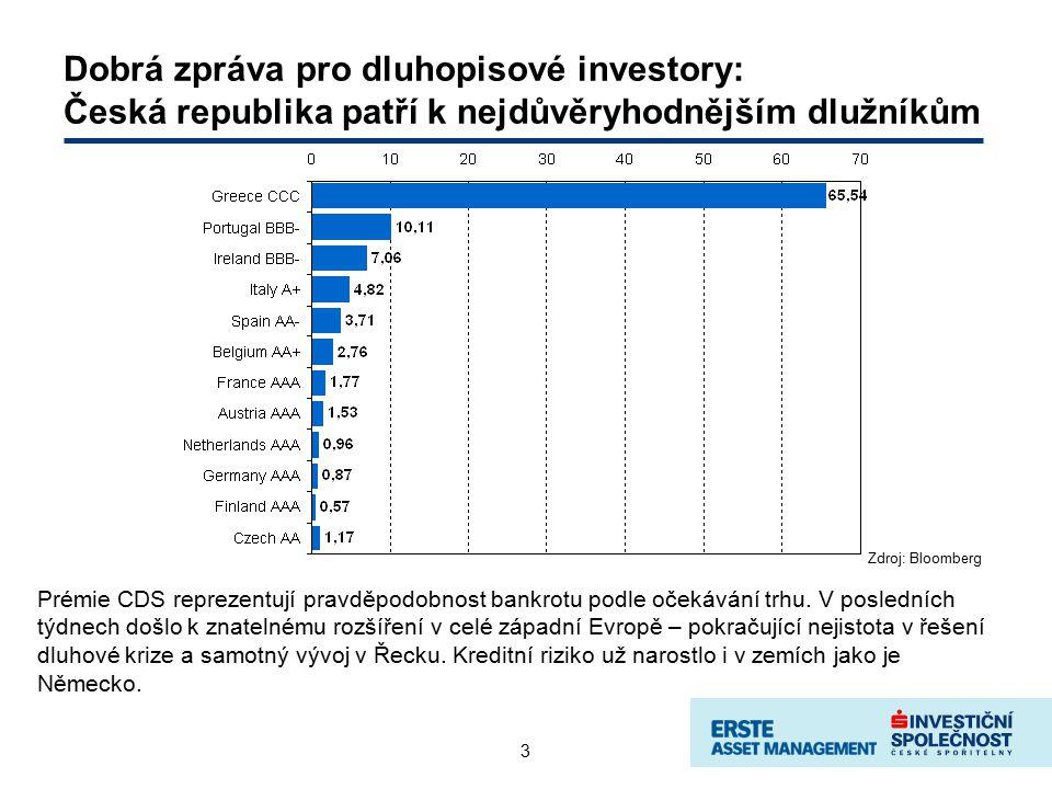 4 Nejrizikovější investicí ve světě státních dluhopisů je… Zdroj: Bloomberg Nejvyšší výnosyNejnižší výnosy