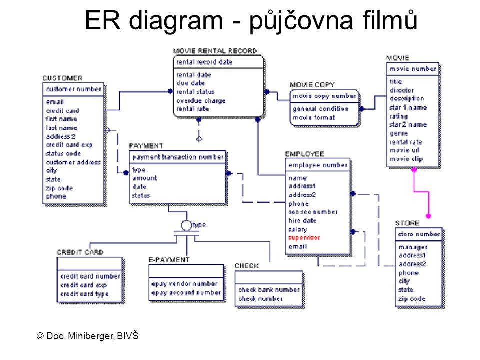 © Doc. Miniberger, BIVŠ ER diagram - půjčovna filmů