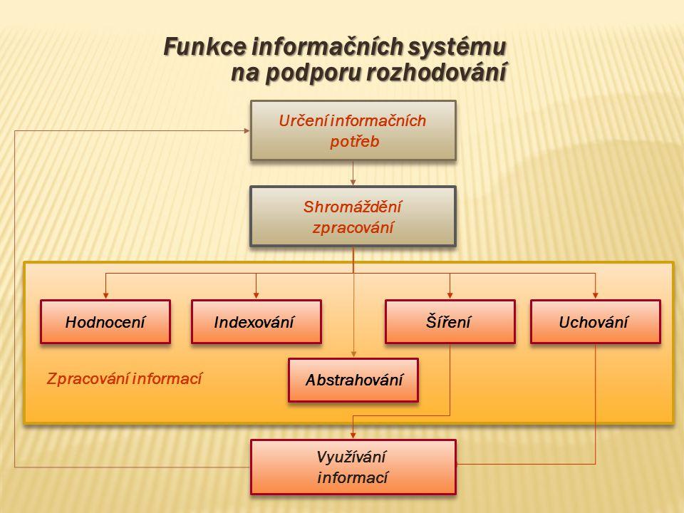 Shromáždění zpracování Shromáždění zpracování Abstrahování Indexování Hodnocení Uchování Šíření Zpracování informací Funkce informačních systému na po