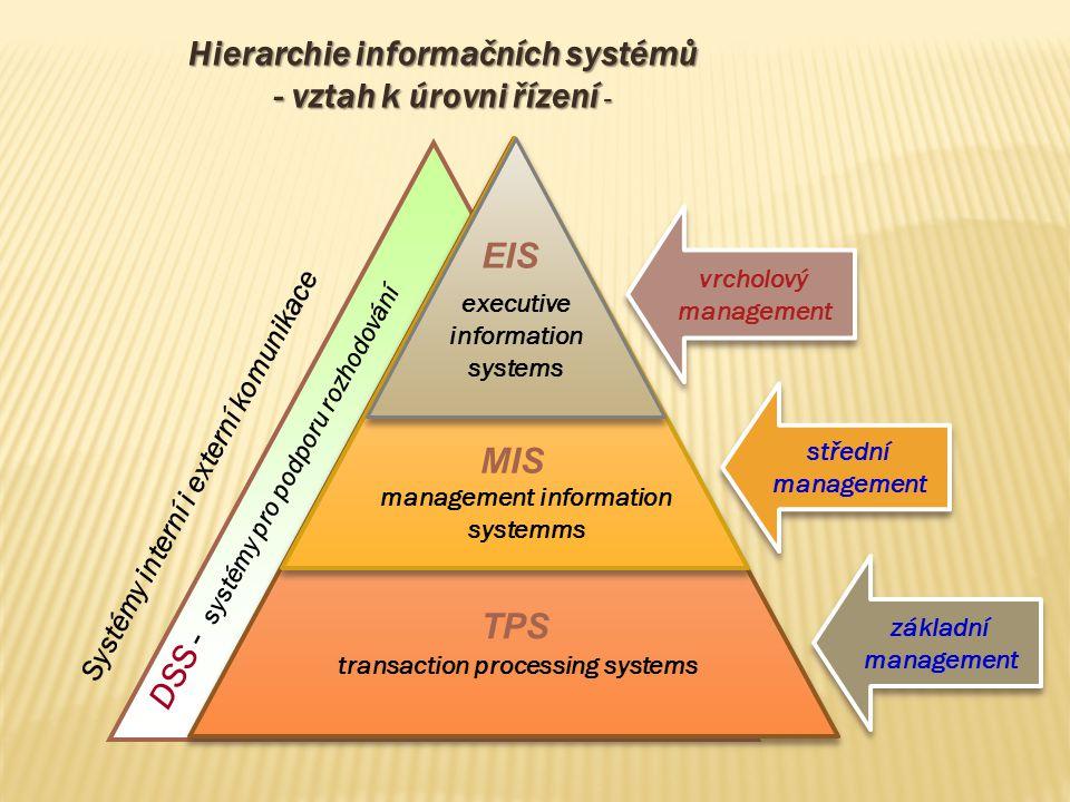 Hierarchie informačních systémů - vztah k úrovni řízení - vrcholový management vrcholový management základní management základní management střední ma