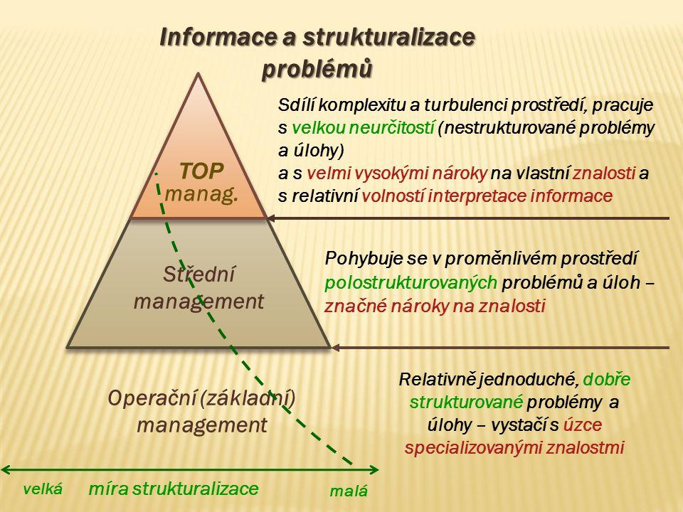 Informace a strukturalizace problémů TOP manag. Střední management Operační (základní) management malá míra strukturalizace Pohybuje se v proměnlivém