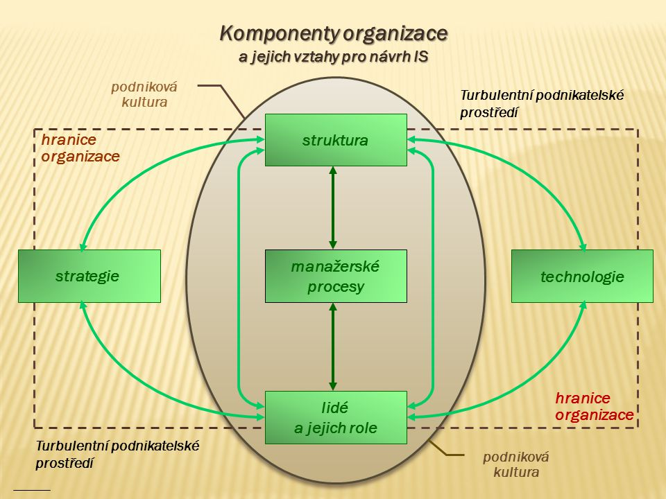 Komponenty organizace a jejich vztahy pro návrh IS technologie strategie hranice organizace Turbulentní podnikatelské prostředí struktura lidé a jejic